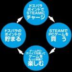 【ドスパラ】Steamにも使える!5万円分のポイントバックキャンペーン実施!
